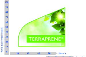 Influence-of-the-proportion-of-renewable-raw-materials-on-the-hardness-of-Terraprene®